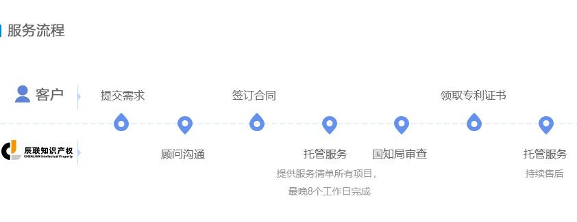 实用新型专利申请服务流程